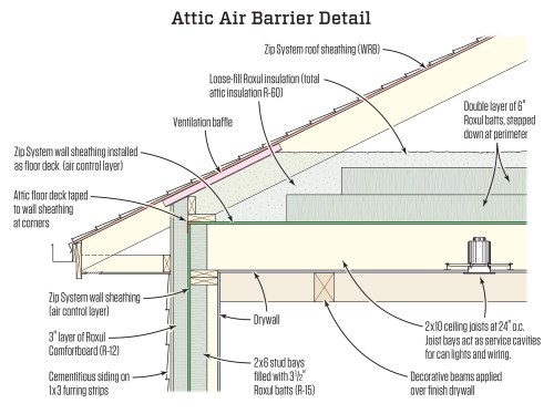 small resolution of  layer that aligns perfectly with a fully sealed air barrier isolating the living space below from the unconditioned fully ventilated attic above