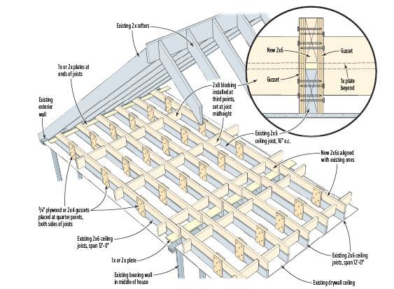 2x12 Wiring Diagram Beefing Up Attic Joists For Living Space Jlc Online