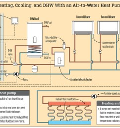 the schematic above shows the primary components of a typical air to water heat pump setup there are many ways to configure a system but in this example  [ 1999 x 1303 Pixel ]