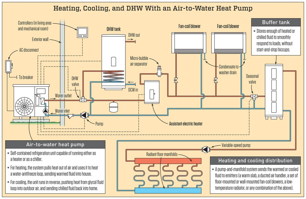 medium resolution of the schematic above shows the primary components of a typical air to water heat pump setup there are many ways to configure a system but in this example