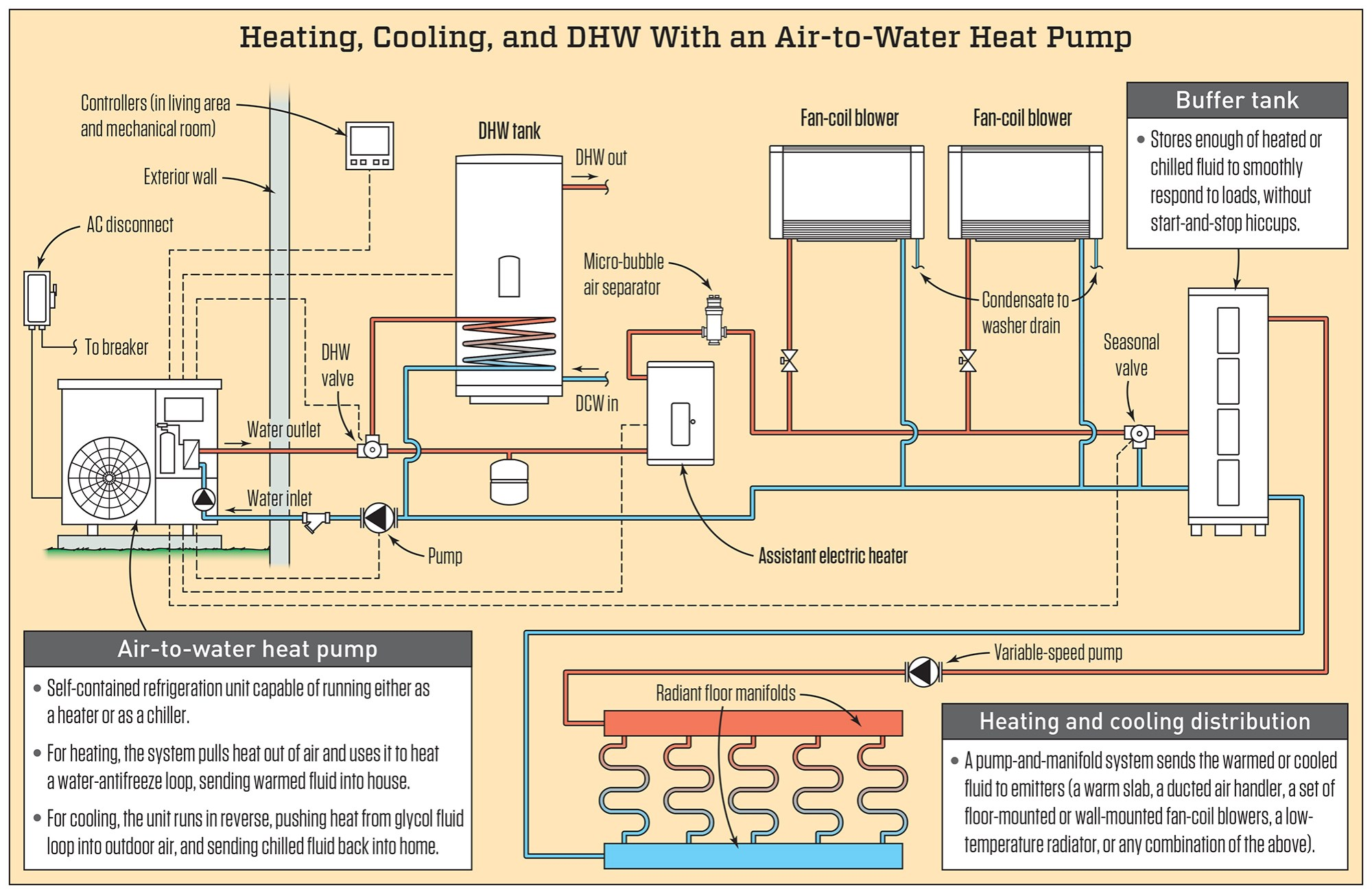 hight resolution of the schematic above shows the primary components of a typical air to water heat pump setup there are many ways to configure a system but in this example