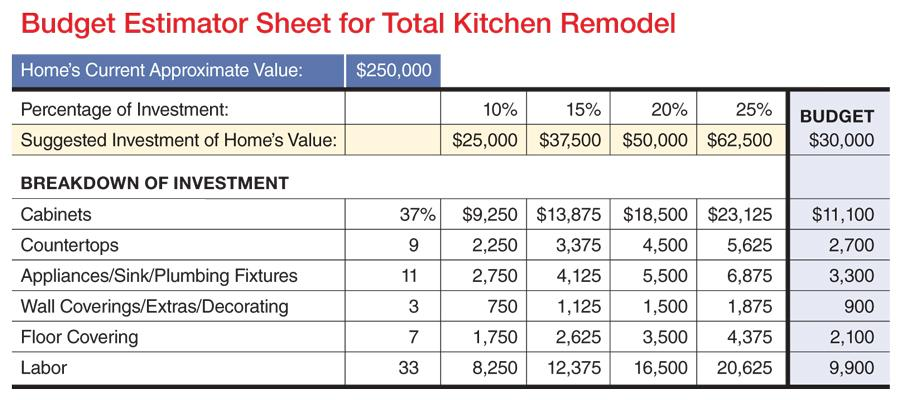 K B Budget Worksheet Remodeling Kitchen Sales Systems