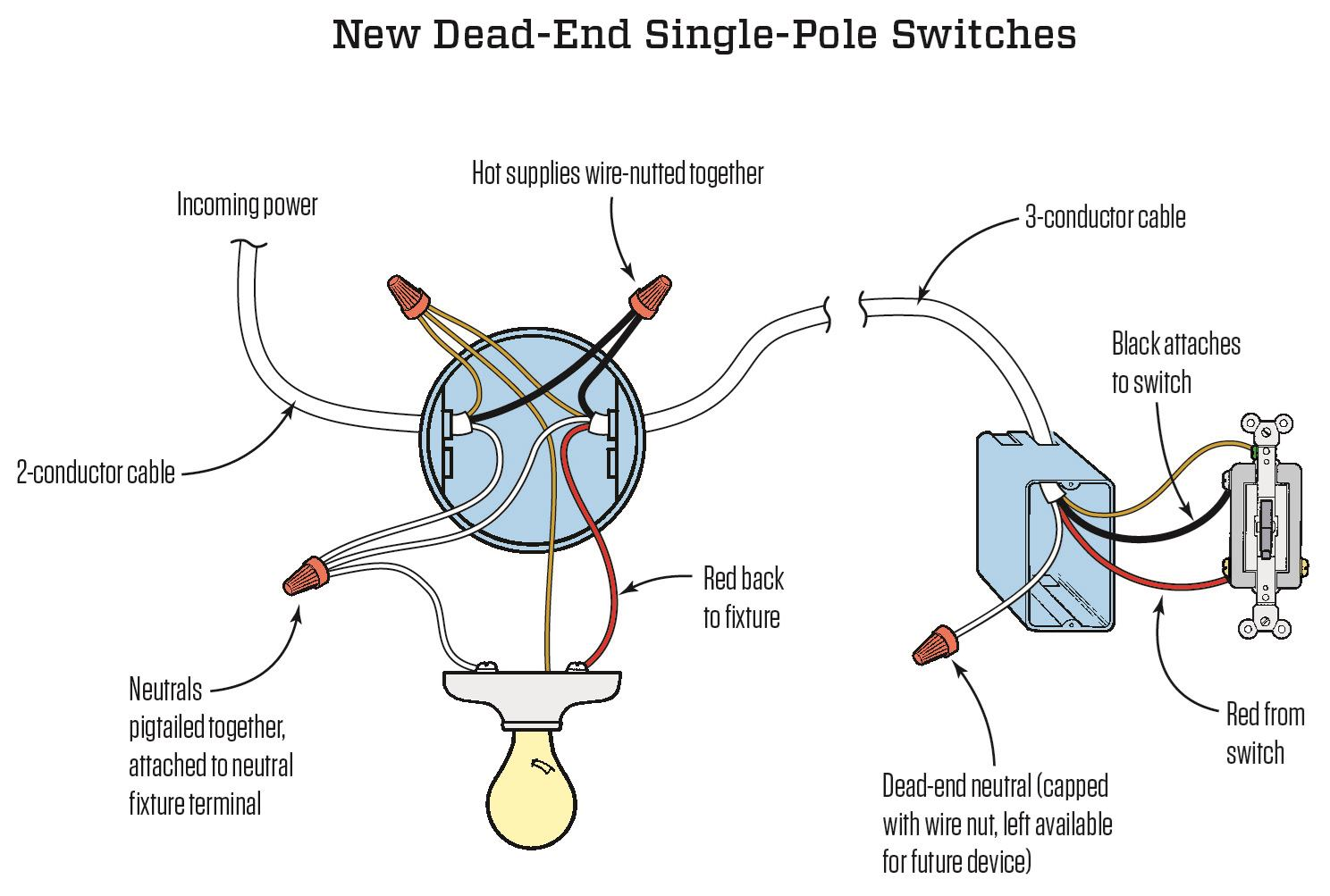 3 way switch wiring diagram power to light internal ceiling fan neutral necessity three switches jlc online