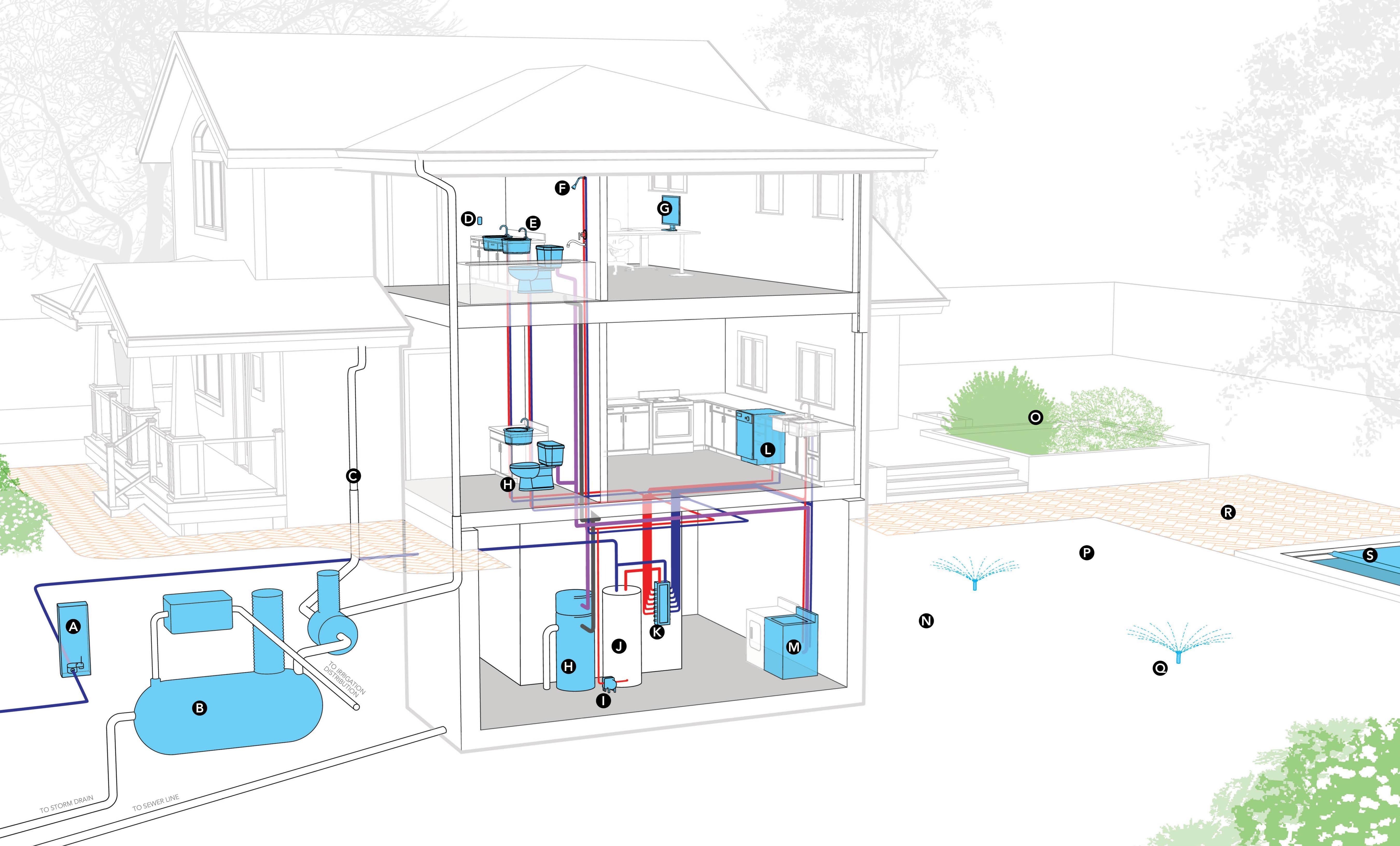 The WaterEfficient Home EcoBuilding Pulse Magazine