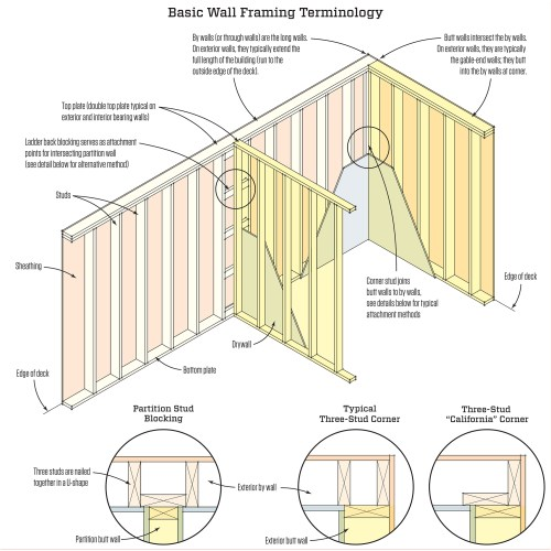 small resolution of designing the layout of studs for wall panel diagrams or you desire to wiring diagram go