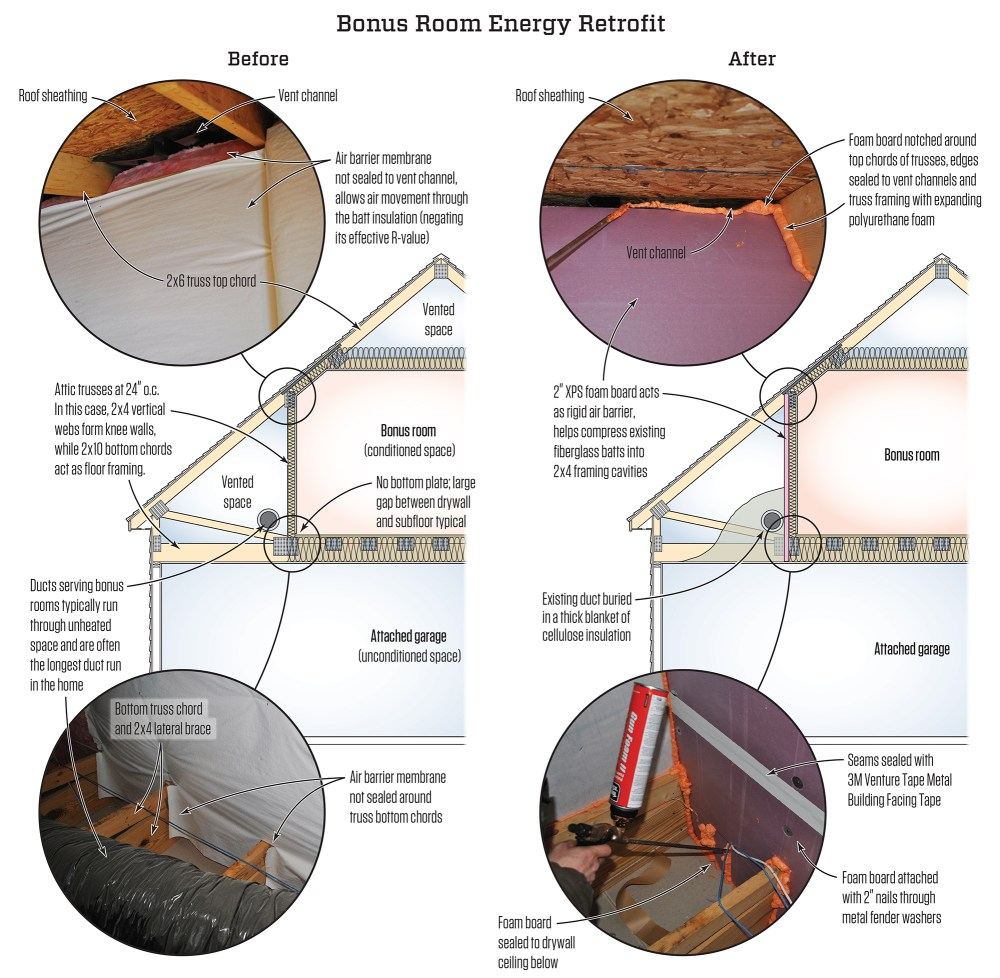 medium resolution of tim healey as originally built above left the bonus room s air barrier allowed free airflow through the fiberglass insulation under the floor and in the