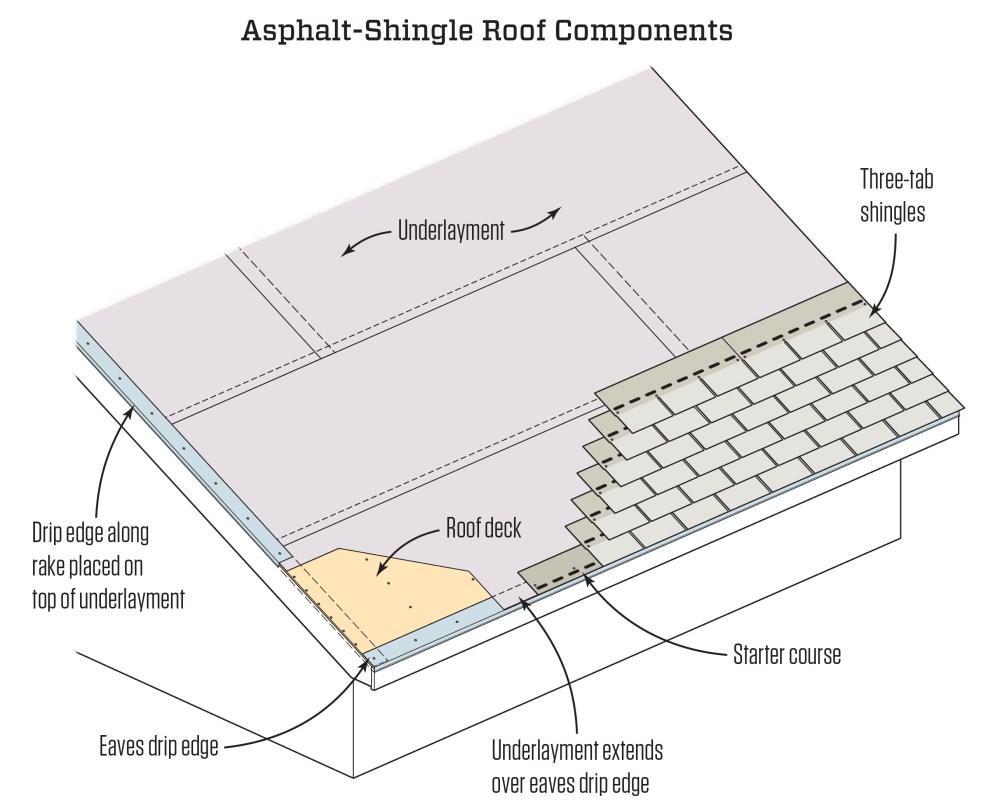 medium resolution of diagram of roofing