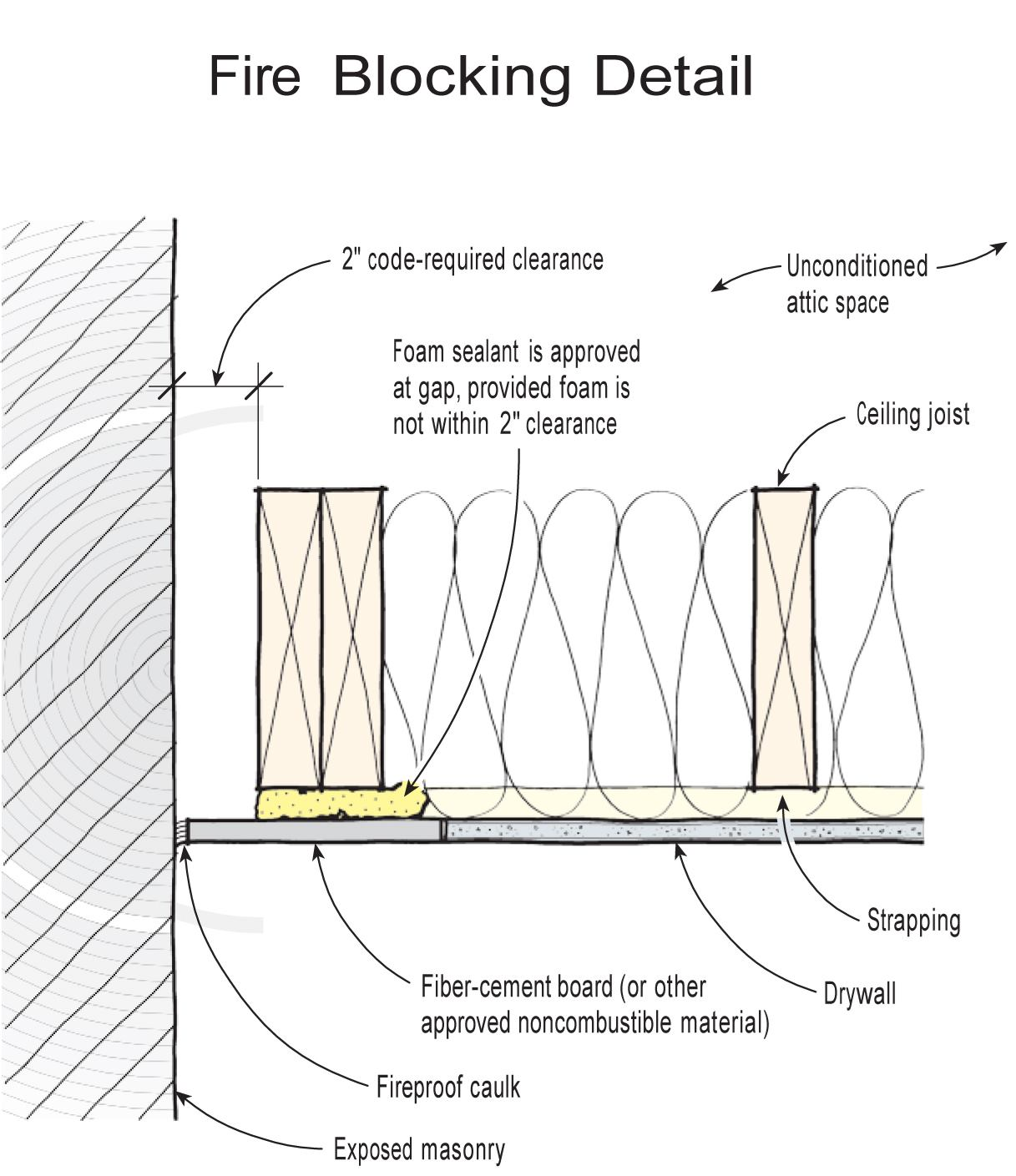 attic plumbing diagram mitsubishi canter wiring troubleshooting sealing around a chimney | jlc online fireplaces, building envelope, air entrainment