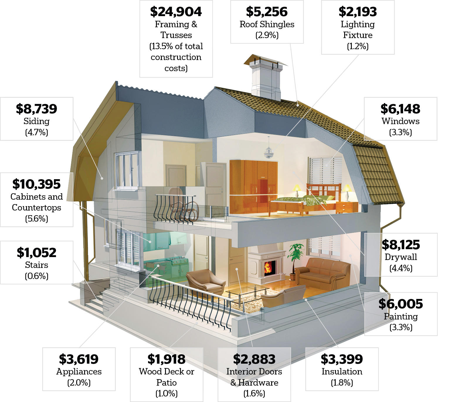 Where the Money Goes in a New Home  Remodeling  Projects Budgeting National Association of