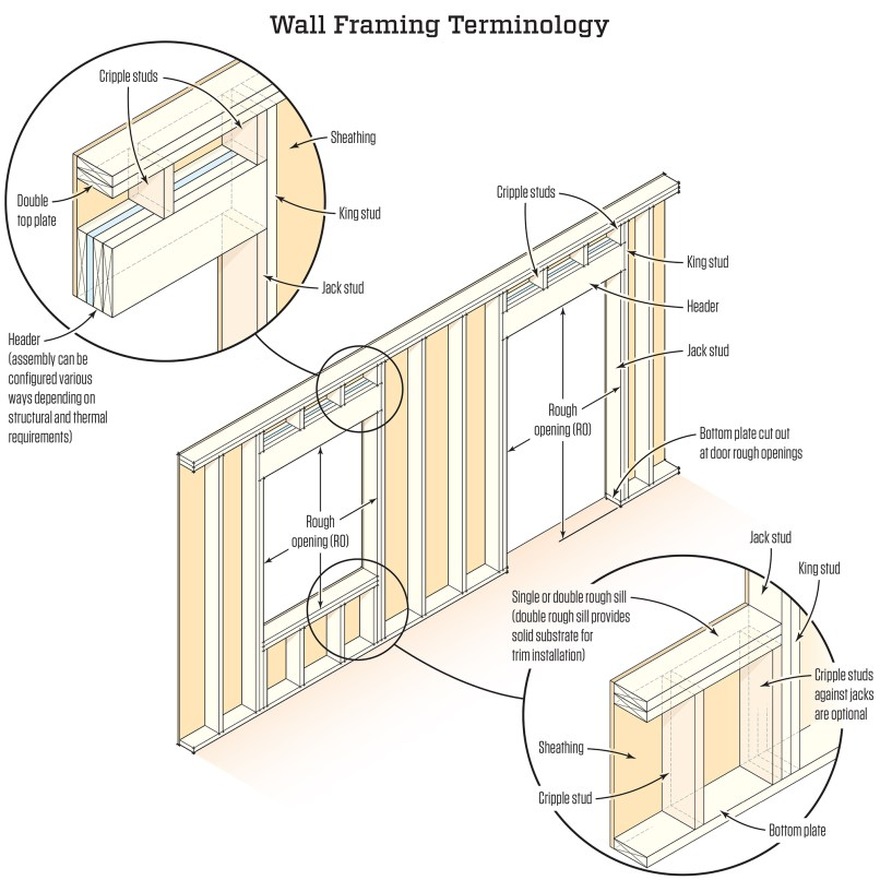 Stud Wall Framing Terms | Frameswalls.org