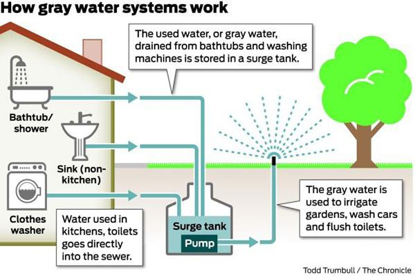 plumbing a toilet drain diagram pourbaix manganese gray water's time in the sun | jlc online water conservation, spas, wastewater, water, ...