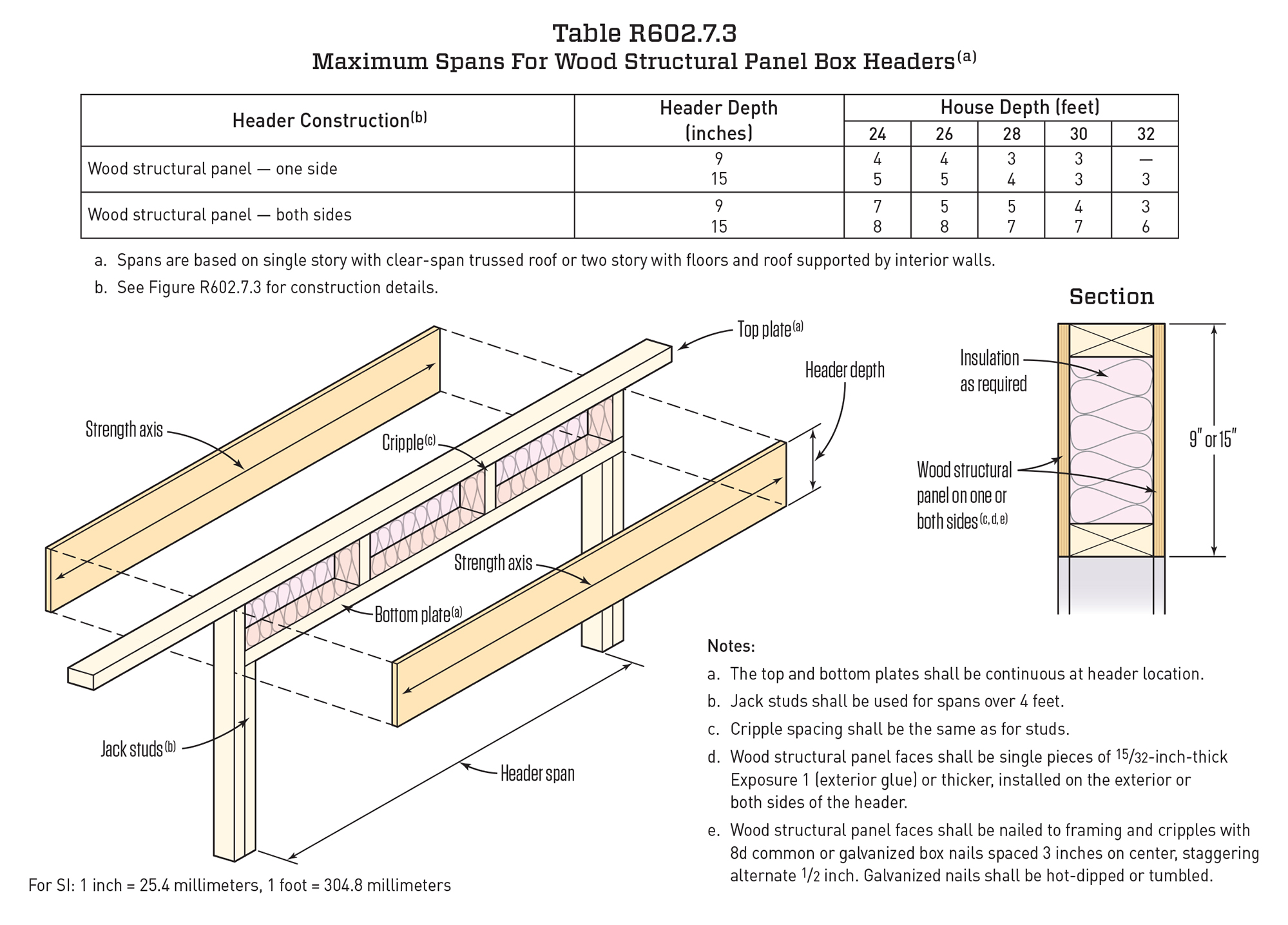 Interior Wall Framing Code