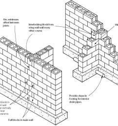 block foundation corners [ 1352 x 900 Pixel ]
