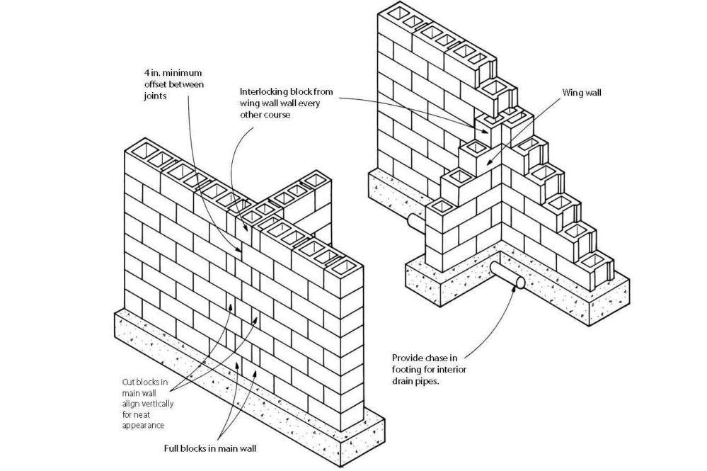 medium resolution of block foundation corners