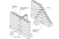 Block Foundation Corners