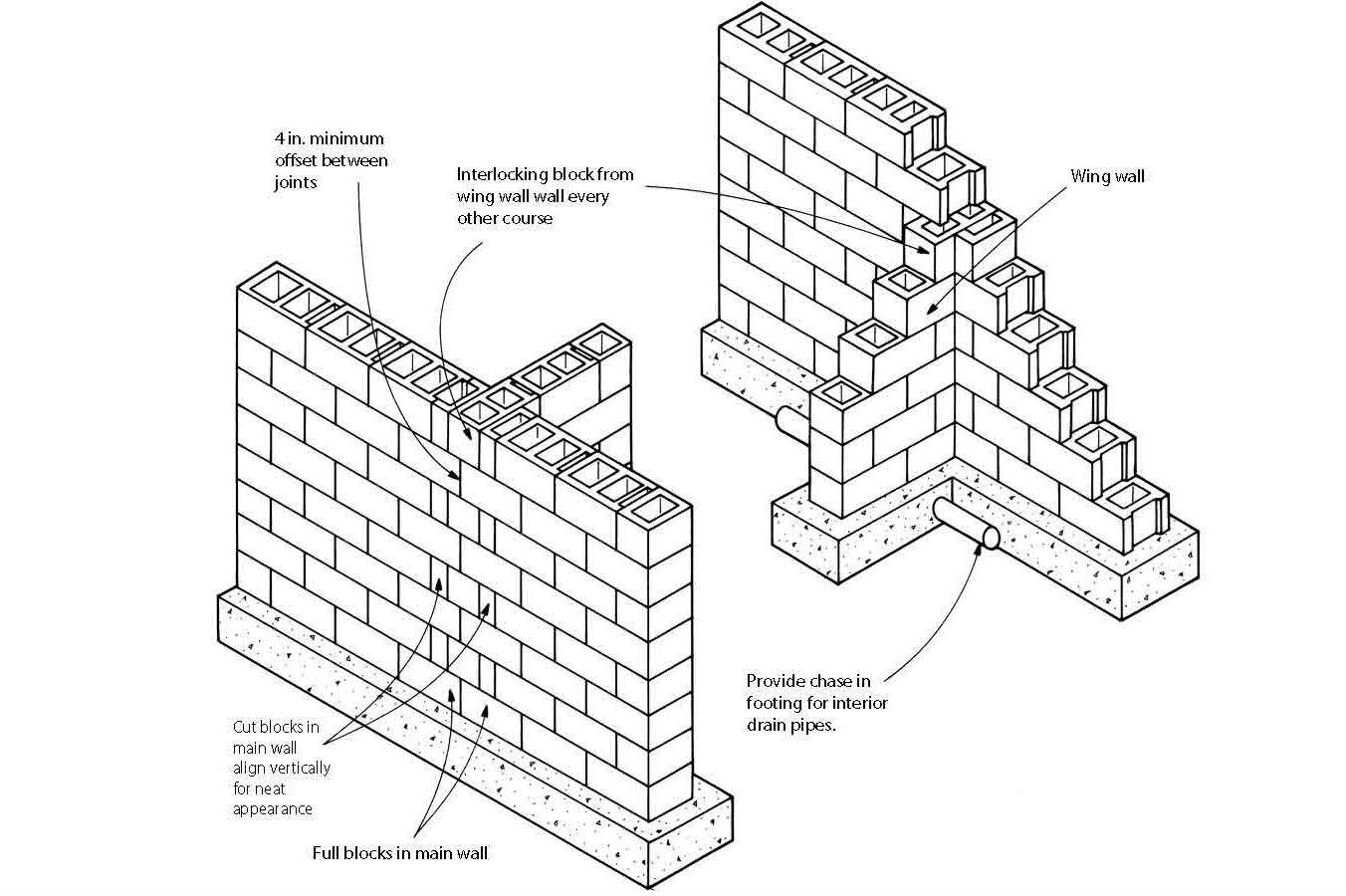 hight resolution of block foundation corners