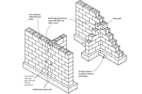 small resolution of block foundation corners