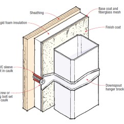 House Insulation Diagram 4way Dlx Q&a: Mounting Downspouts On Eifs | Jlc Online Caulks Adhesives And Sealants, Siding, Rooftop ...
