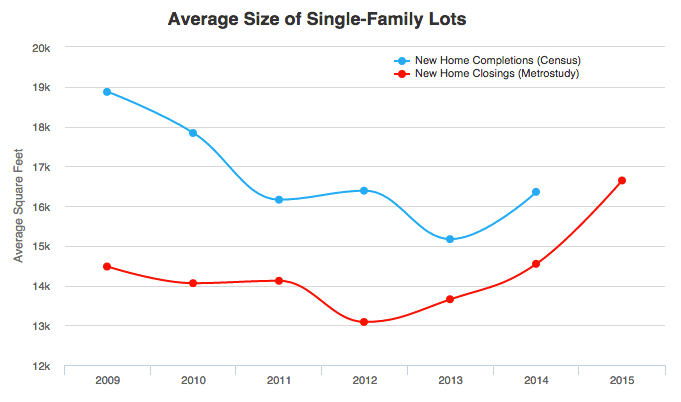 Size Conundrum: What's the Optimal Size for New Homes