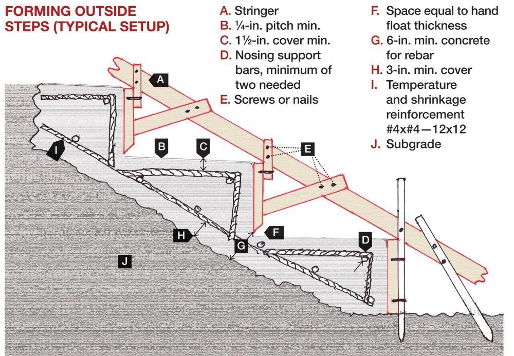 medium resolution of forming concrete steps