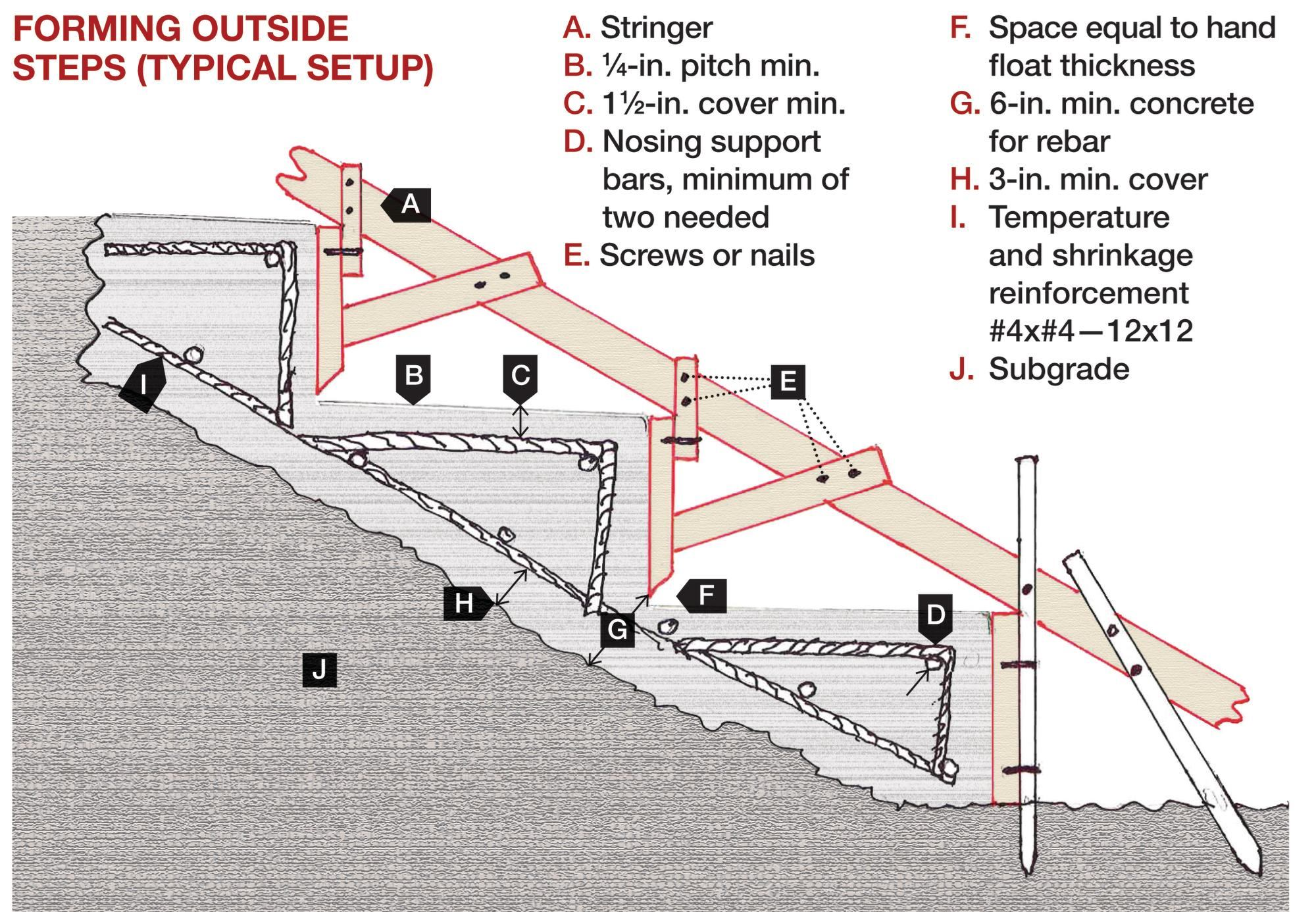 hight resolution of forming concrete steps