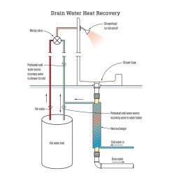 wastewater heat recovery systems jlc online building performance water supply wastewater green technology [ 1200 x 900 Pixel ]