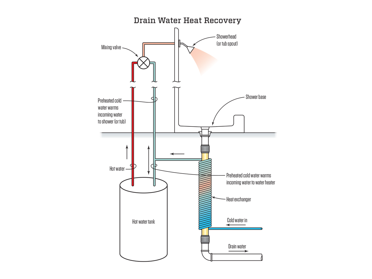 hight resolution of wastewater heat recovery systems