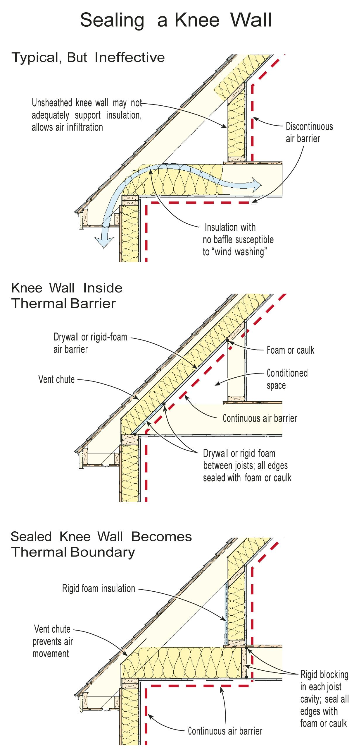 house insulation diagram energy level of co insulating a knee wall jlc online building envelope