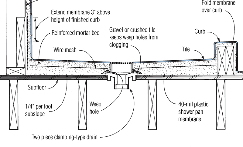 shower drain vent diagram vw golf mk5 towbar wiring mortar-bed pan | jlc online tile,