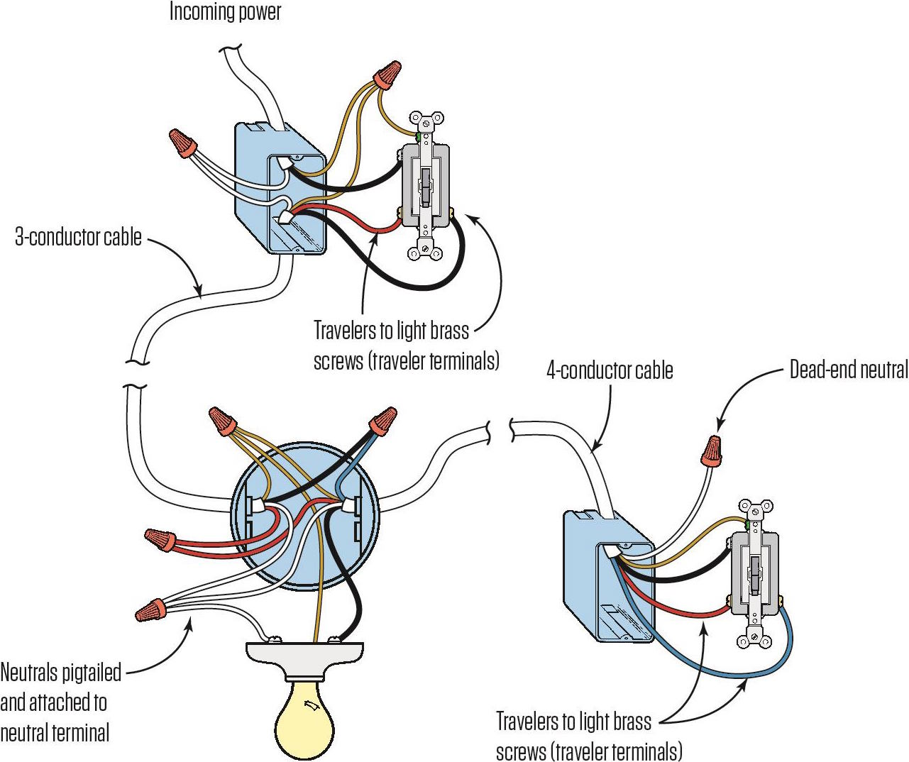 Multiple Outlet Wiring Diagram Wiring A Three Way Switch Jlc Online