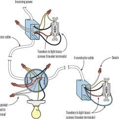 3 Way Switch Wiring Diagram Power To Light Sony Xplod Harness A Three Jlc Online Electrical