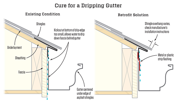 house insulation diagram leviton z wave 3 way switch wiring fixing a dripping gutter | jlc online stormwater management, roofing material, weather ...