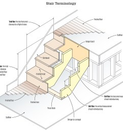 stair stringers calculation and layout professional deck builder framing staircases workforce [ 1999 x 1921 Pixel ]