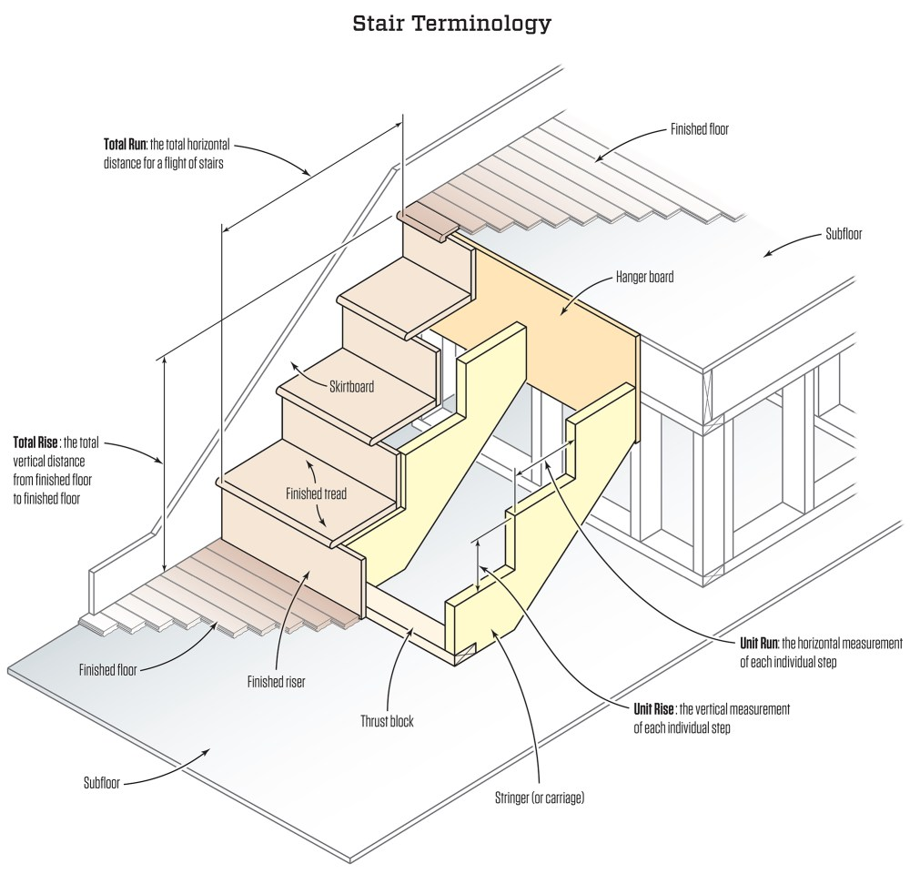 medium resolution of stair stringers calculation and layout professional deck builder framing staircases workforce