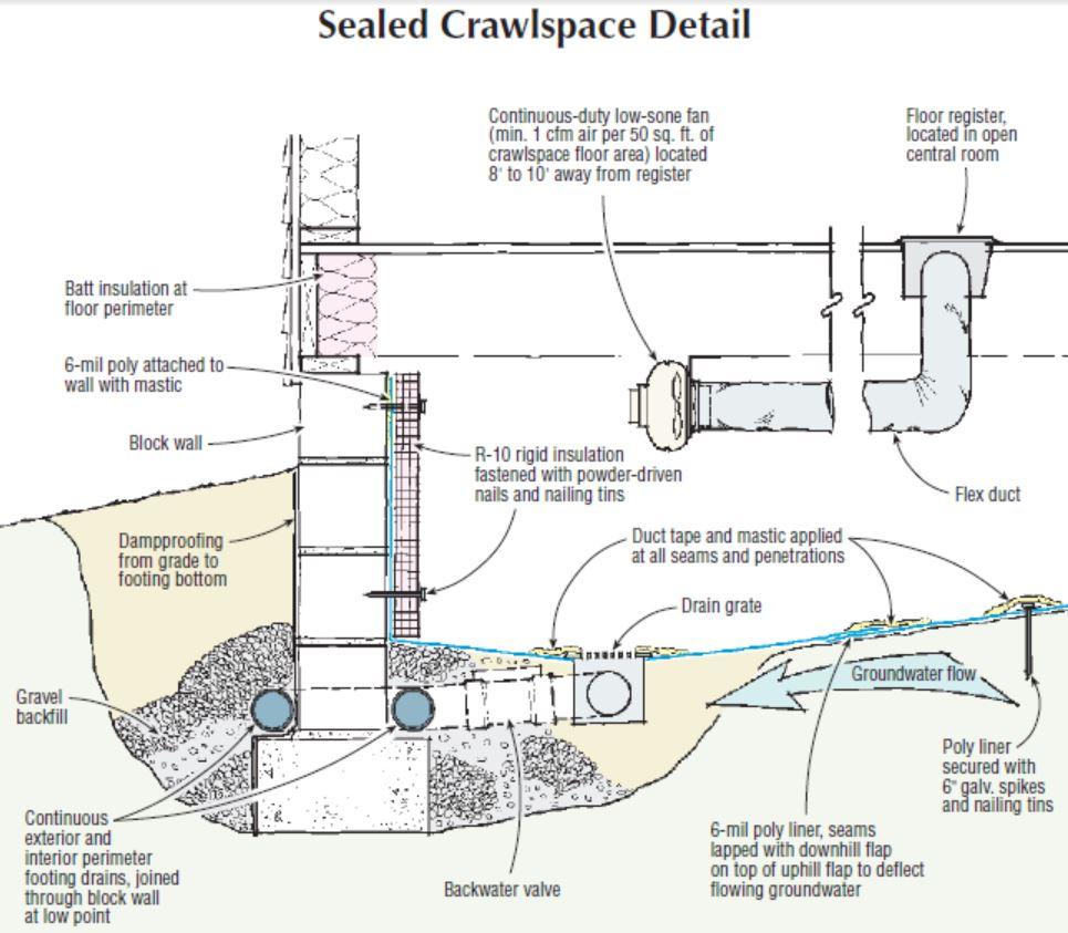 Soundings Sealed Crawlspaces In Flood Zones JLC Online
