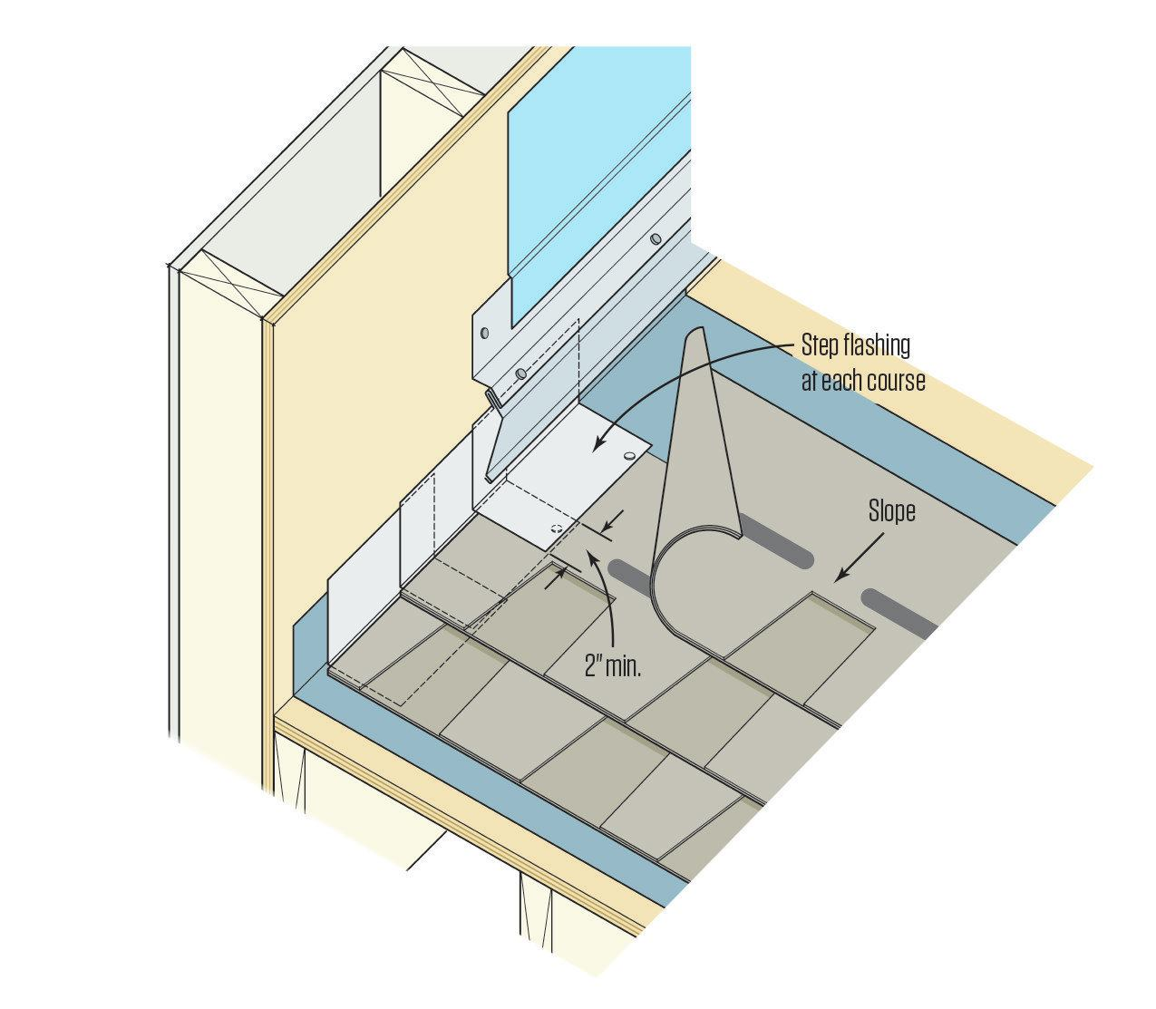International Building Code Diagrams Step Flashing Vs Continuous Flashing Jlc Online