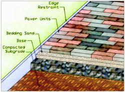 Preparing the Base for Paving Concrete Construction Magazine