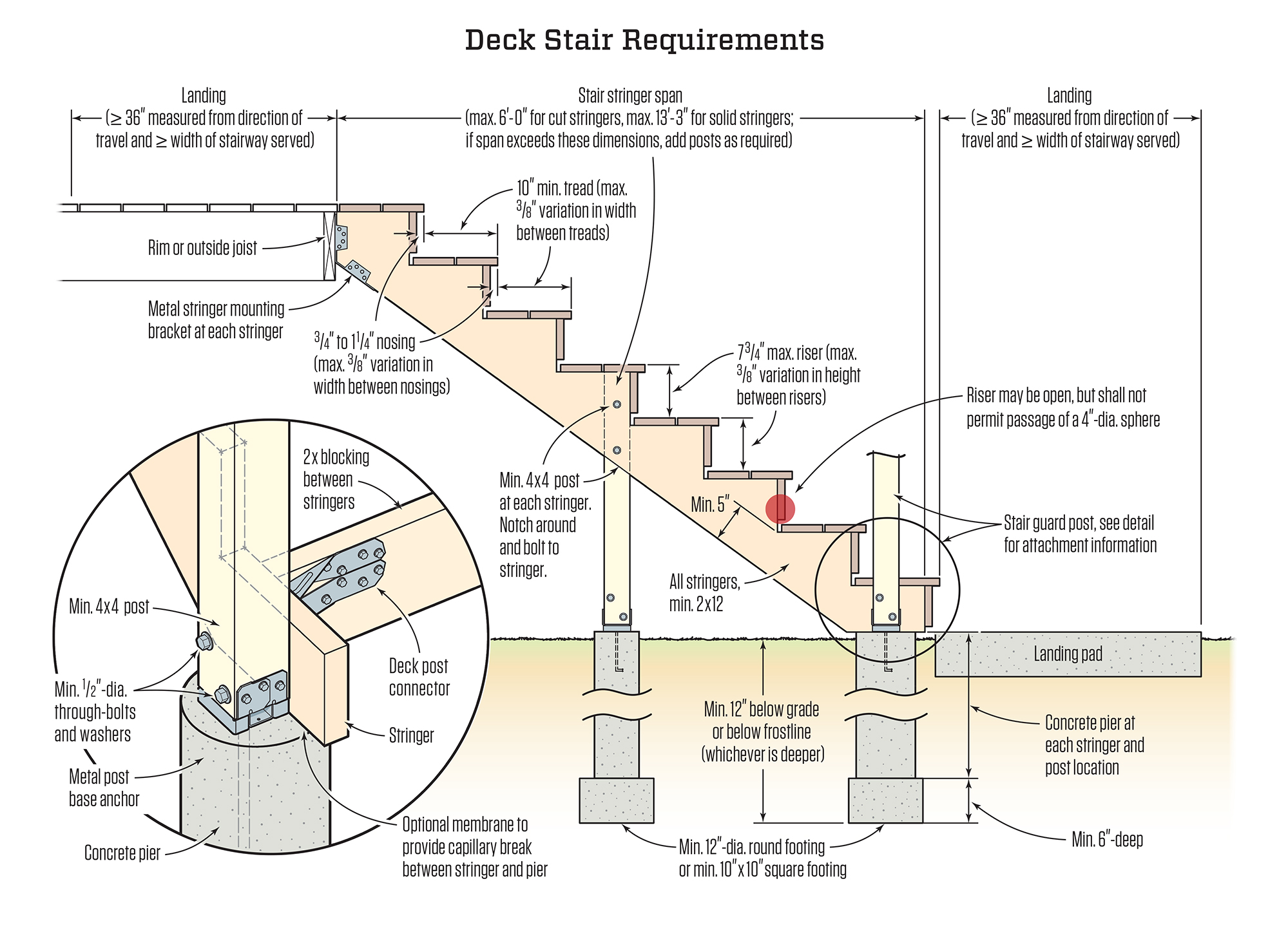 Attaching Stair Treads To Stringers