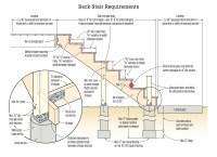 Avoiding Deck Stair Defects   JLC Online   Decks ...