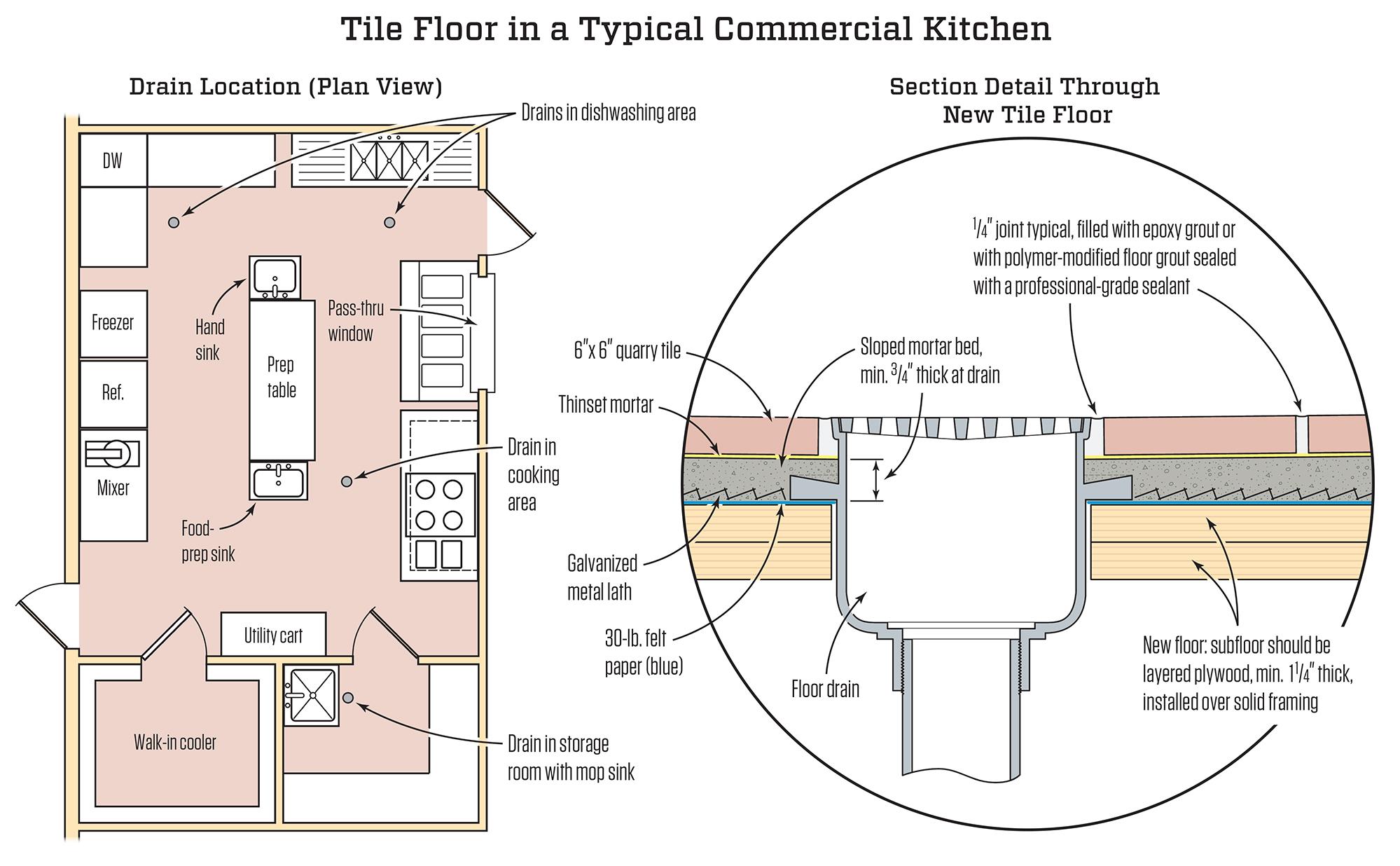 Commercial Kitchen Tile Floor  JLC Online