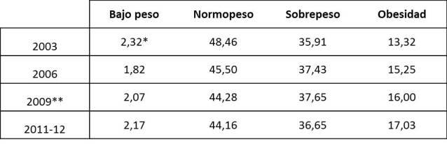 Estadísticas INE Obesidad España