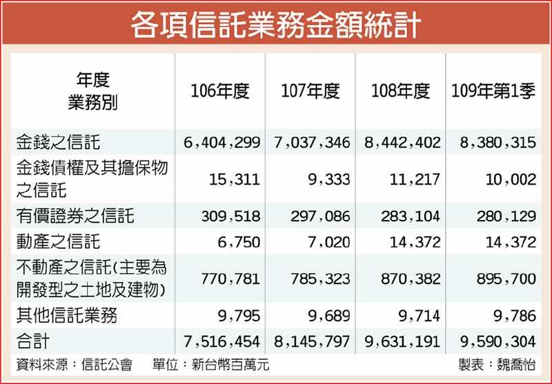 國內信託規模 衝破9.6兆元 - C3 理財百寶箱 - 20200519 - 工商時報 - 工商時報,旺報,工商假日報