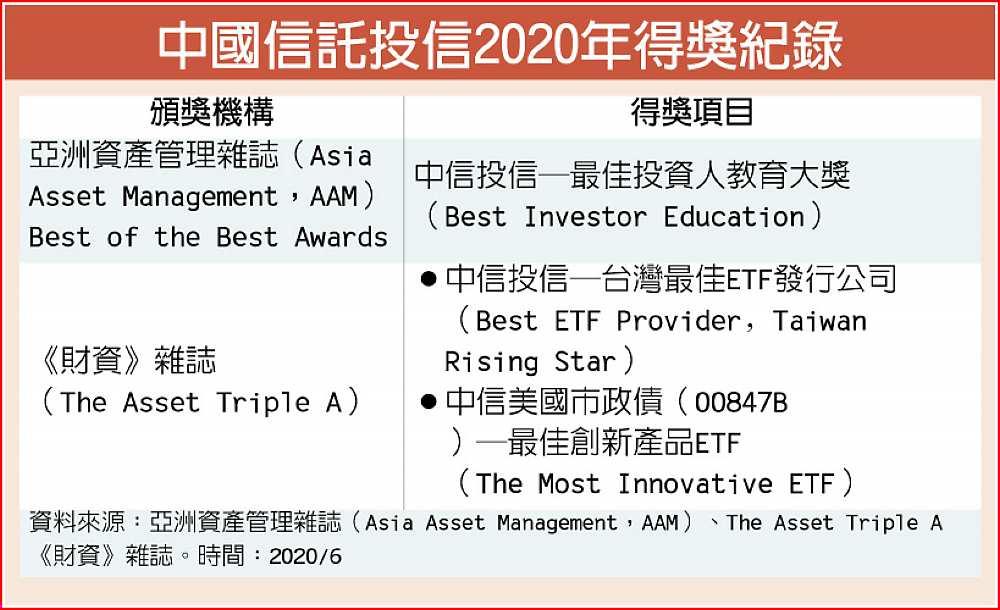 中國信託投信 獲《財資》3A雙獎 - C3 理財百寶箱 - 20200623 - 工商時報