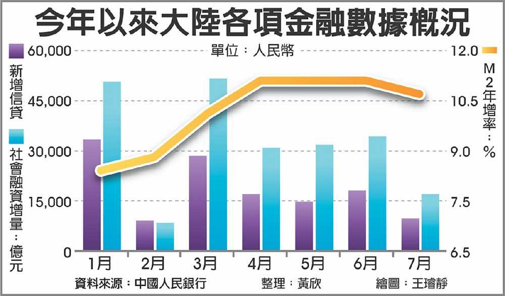 陸7月M2成長、新增信貸低於預期 - A10 大陸財經 - 20200812 - 工商時報