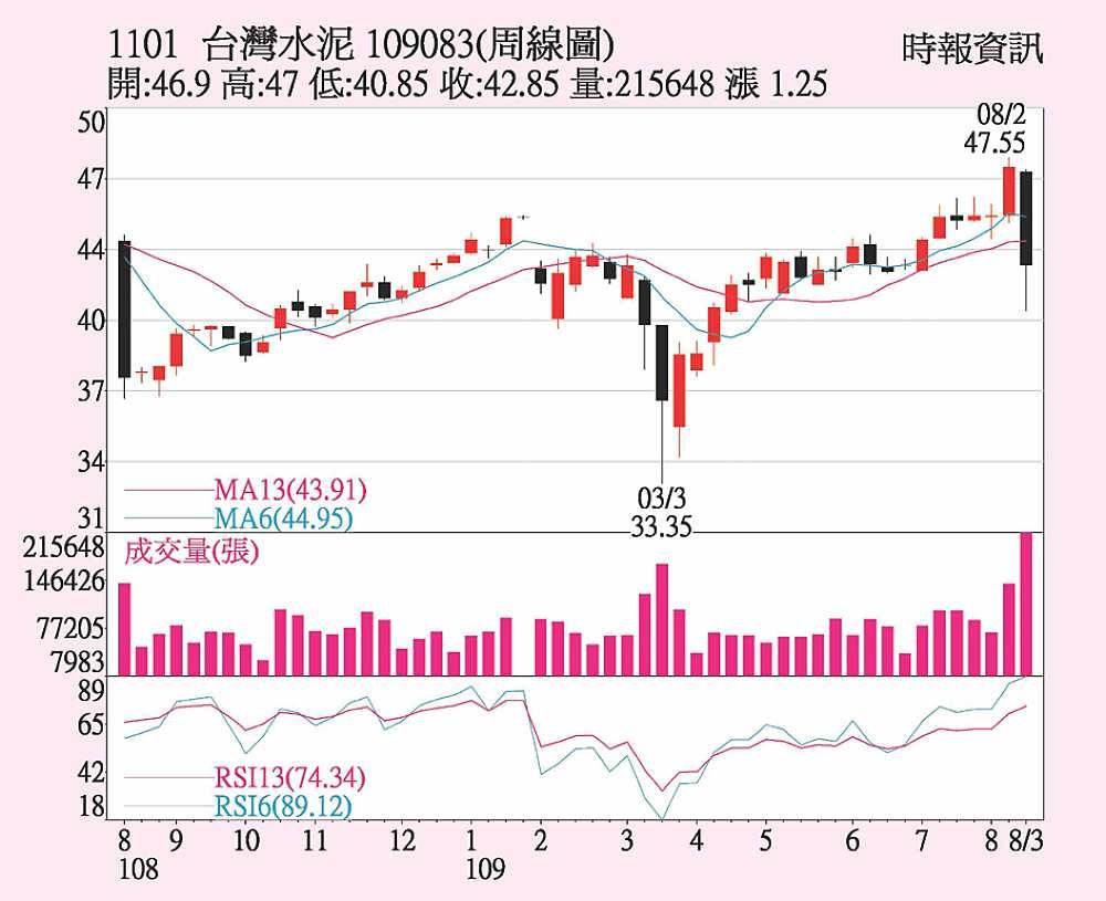 臺泥 營運邁成長期 - B8 法人票選股 - 20200816 - 工商時報