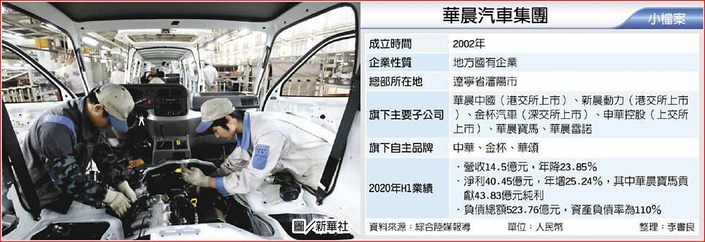 華晨集團破產重整 證監緊盯 - A8 陸港股市 - 20201121 - 工商時報