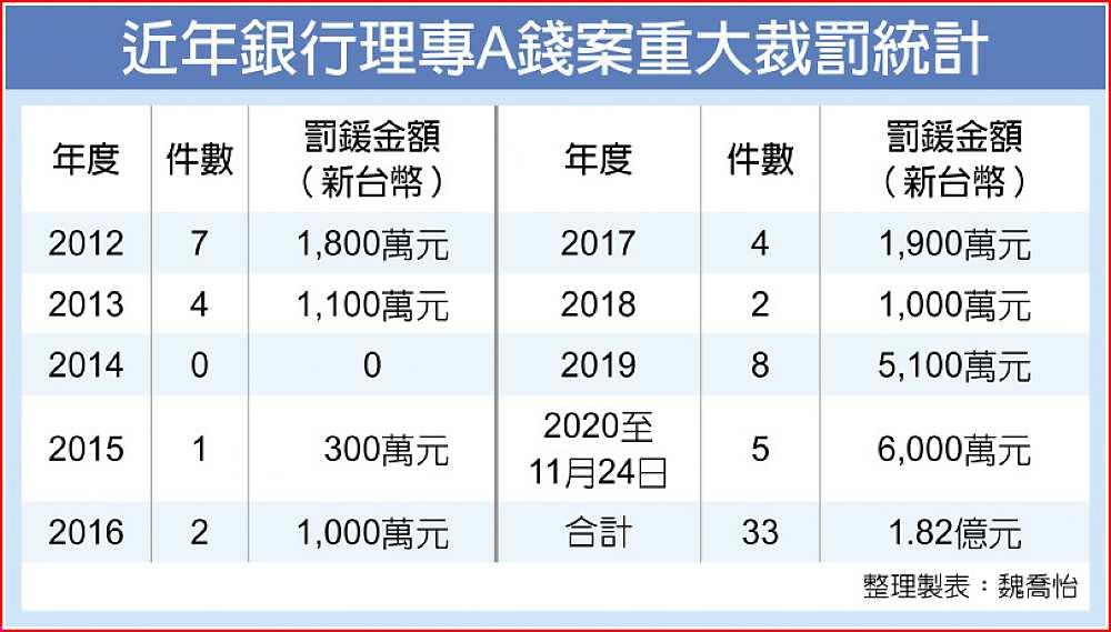 理專A錢 玉山銀挨罰2千萬 - A2 火線焦點 - 20201125 - 工商時報