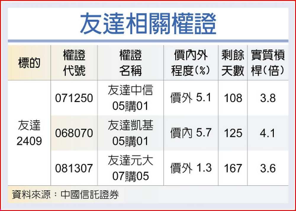 友達 面板Q1報價續漲 - B7 權證 - 20210119 - 工商時報