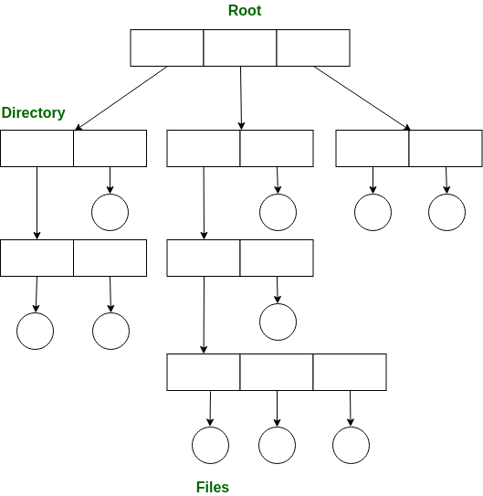directory tree diagram wiring for car trailer operating system structures of geeksforgeeks a structure is the most common has root and every file in have unique path