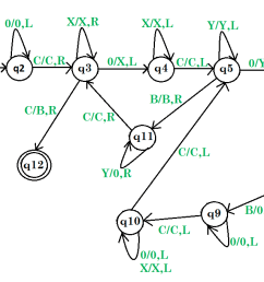 turing machine for multiplication [ 1434 x 681 Pixel ]